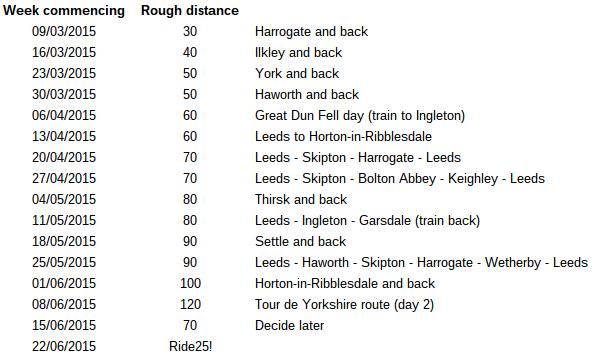 List of rides