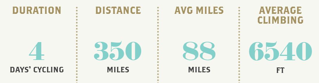 Geneva to Milan stats